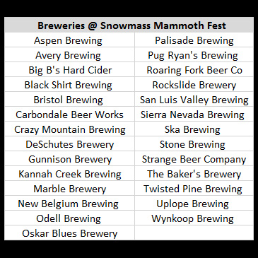 Mammoth-Fest-Brewery-List
